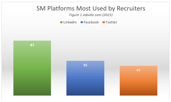 SM Platform Usage