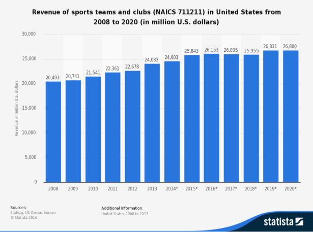 sport-revenue