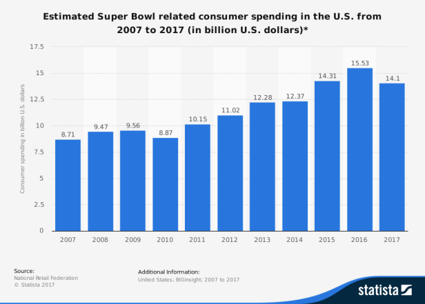 statistic_id217141_estimated-consumer-spending-related-to-the-super-bowl-weekend-2007-2017
