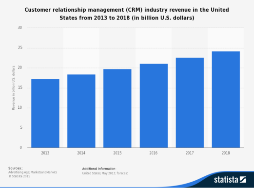 statistic_id368167_crm-industry-revenue-in-the-us-2013-2018