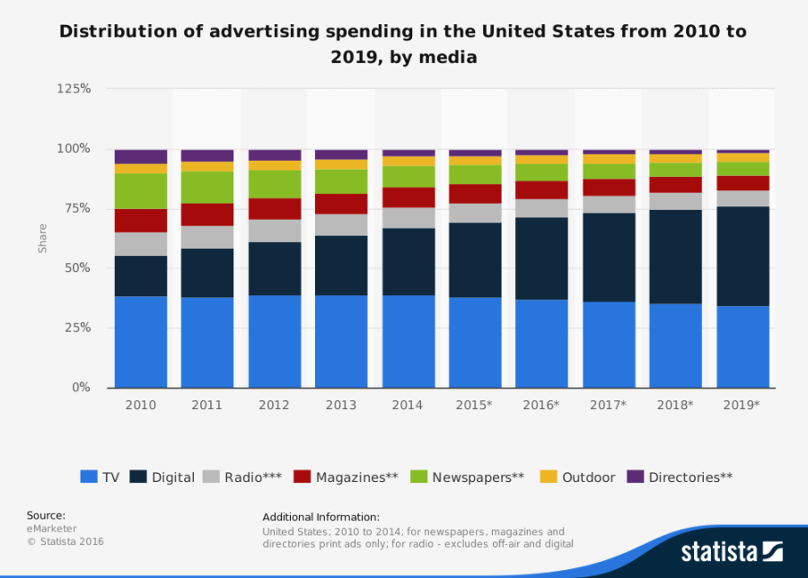 statistic_id272316_advertising-spending-in-the-us-from-2010-2019-by-media