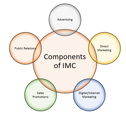 Components of IMC